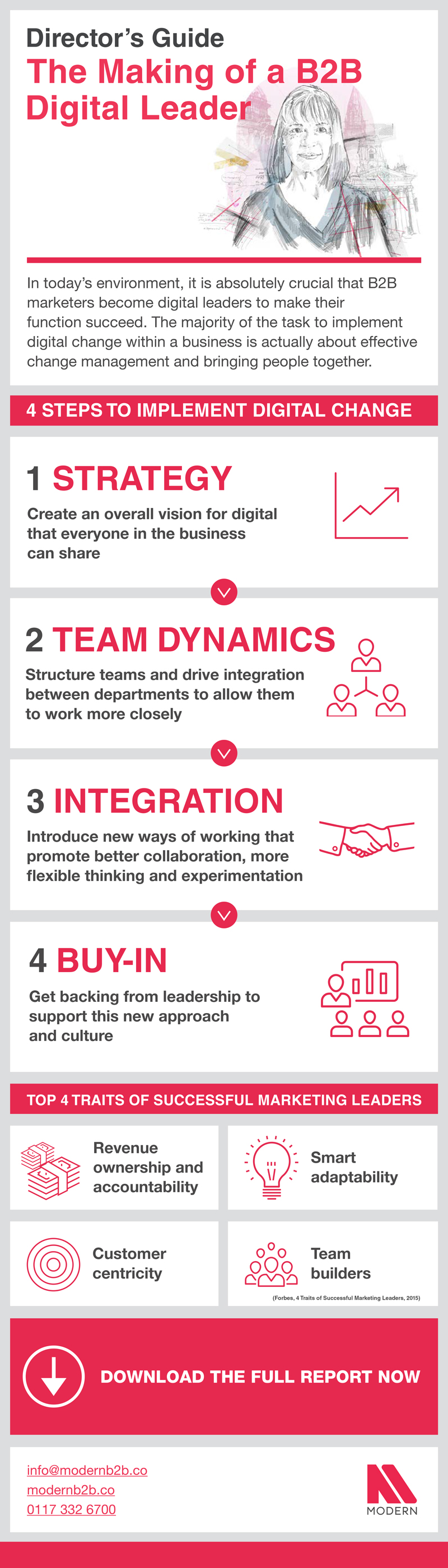 The Making Of A B2B Digital Leader Infographic